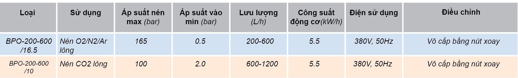 Danh sách các loại máy bơm khí lỏng và công suất