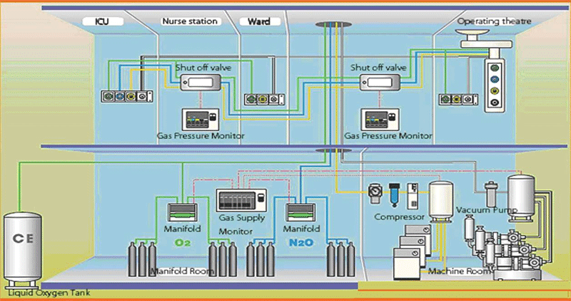 Khí N2O trong hệ thống khí y tế trung tâm