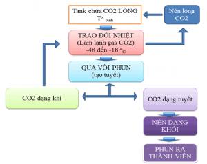 quy trình sản xuất đá khô