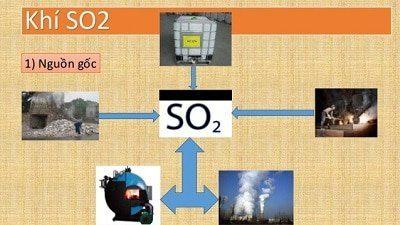 SO2 là khí gì?