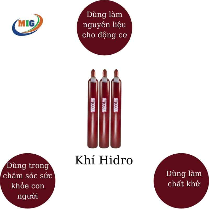 ứng dụng của hidro