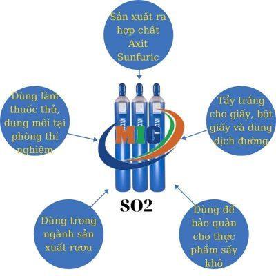 ứng dụng của so2 là gì