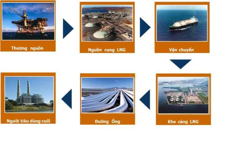 Dầu mỏ là gì? Khí thiên nhiên là gì