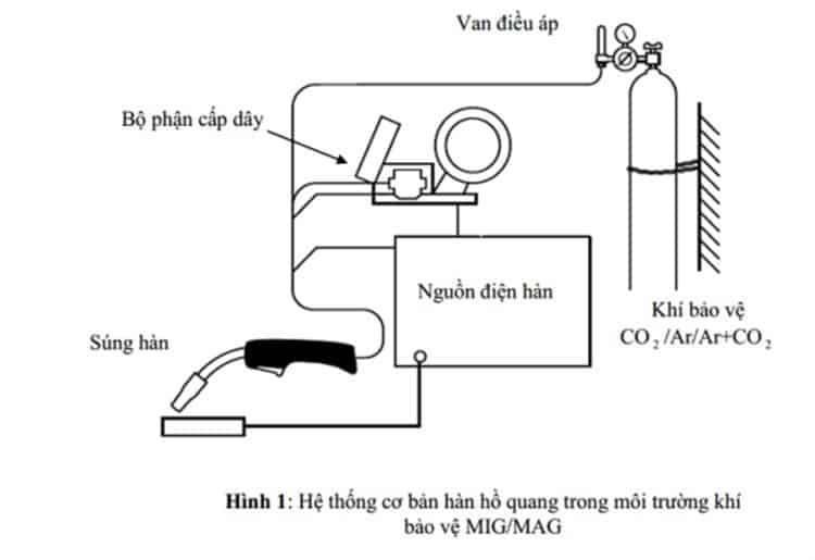 Hệ thống hàn hồ quang