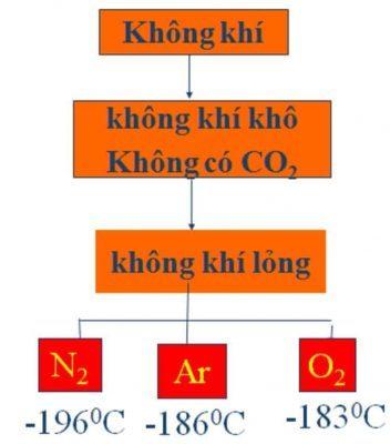 Điều chế khí nito
