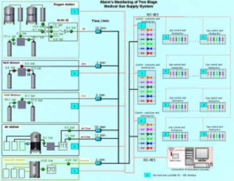 Lắp đặt hệ thống khí y tế trung tâm