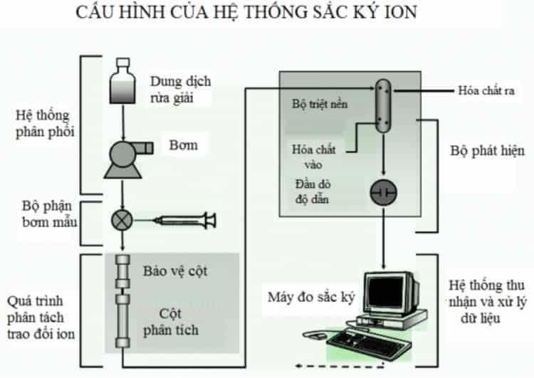 Phương pháp sắc ký ion