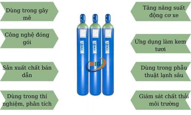 ứng dụng của khí N2O