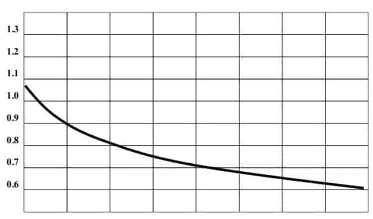biểu đồ dàn hóa hơi