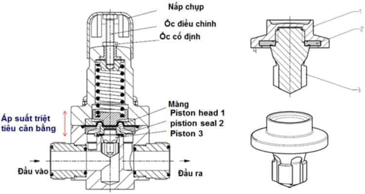 cấu tạo van giảm áp khí nén