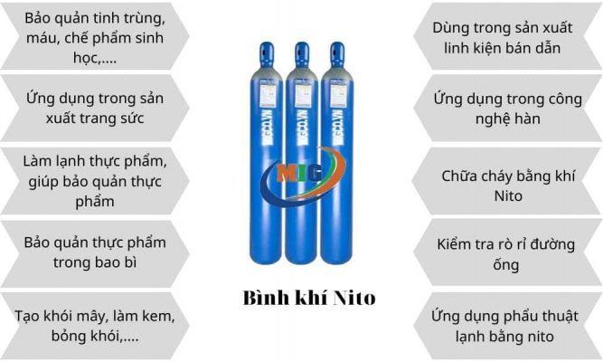ứng dụng của nito