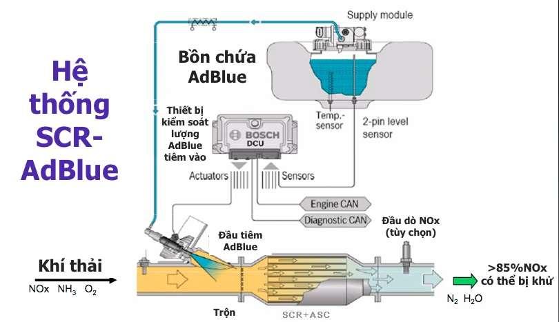 Công nghệ xử lý khí thải NOx - ScR