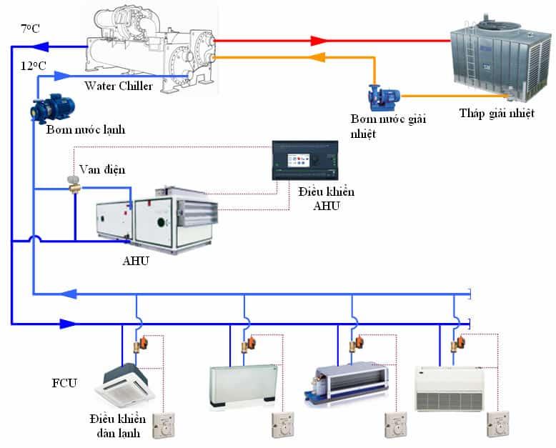 sơ đồ nguyên lý hệ thống chiller