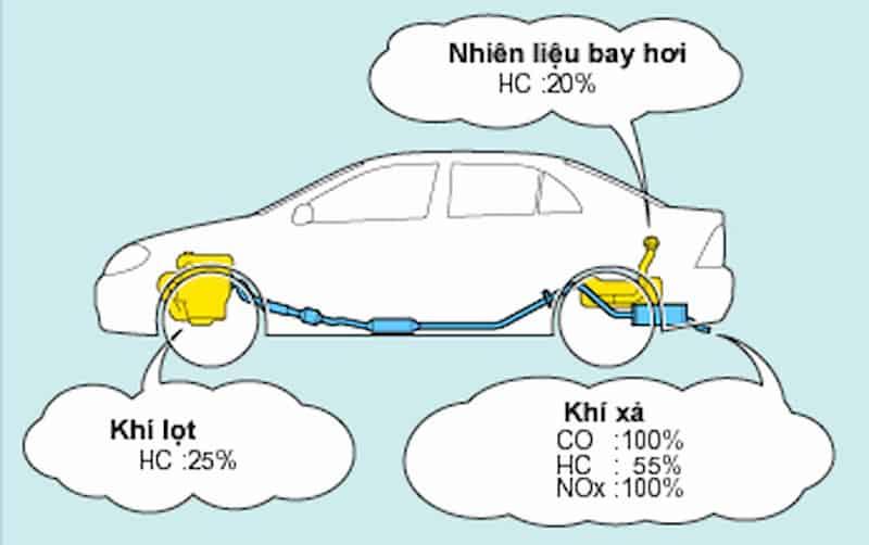 khí nox là gì, sinh ra từ đâu