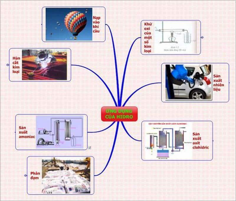 Ứng dụng của khí hidro