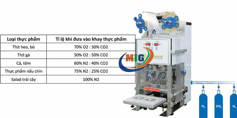 công nghệ bảo quản thực phẩm bằng khí