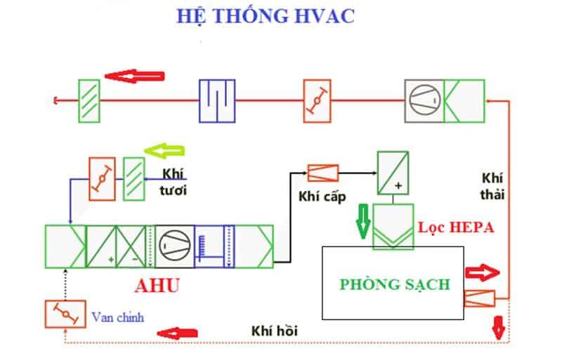 sơ đồ cấu tạo hệ thống HVAC