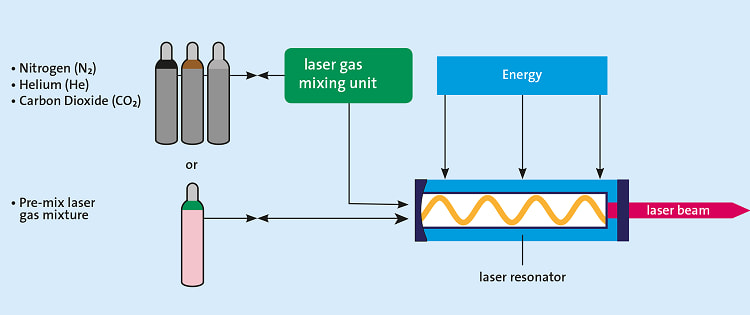 khi-tron-laser